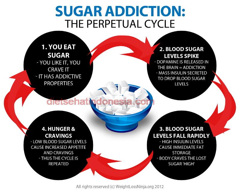 Kecanduan-Gula