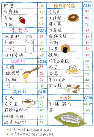 glycemic-index-GI-food-2
